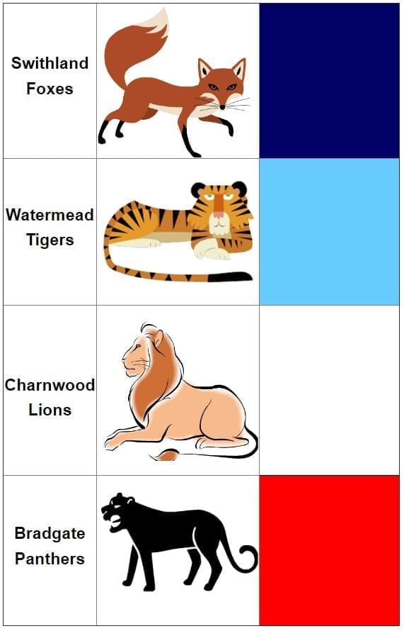 A Table of the Different Houses and Their Colours.